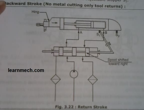 hydraulic shaping machine circuit return stroke