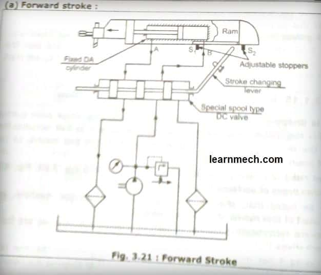hydraulic shaping machine circuit