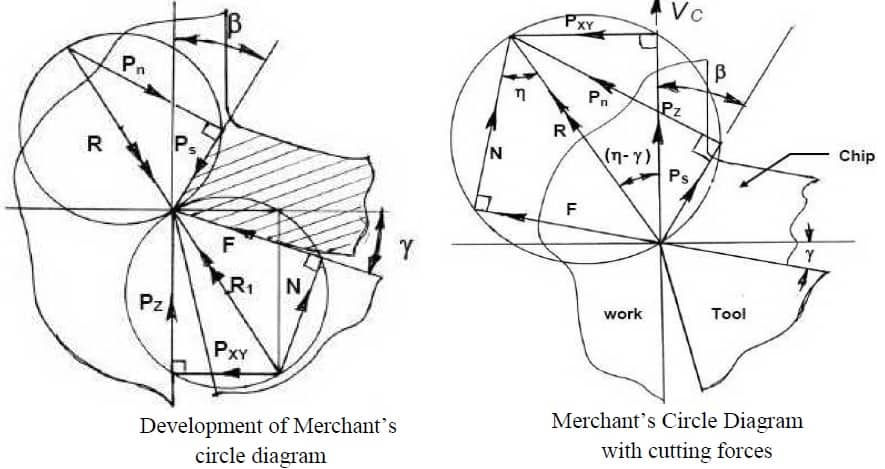 merchant circle diagram