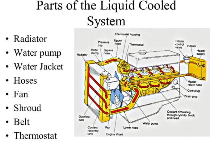 parts of liquid cooled system