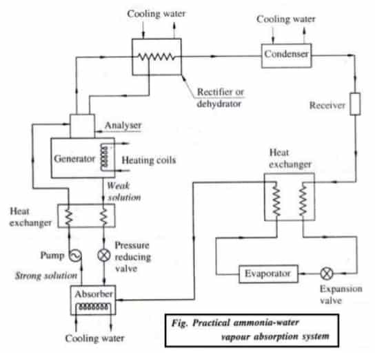 practical ammonia -water vapour absorption system