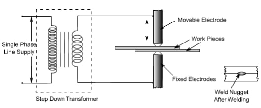 principle of spot welding