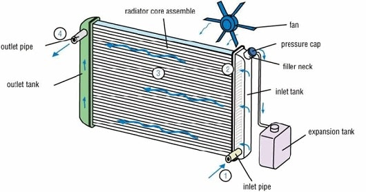 radiator of ic engine