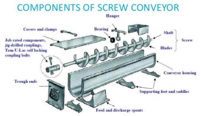 screw conveyor project