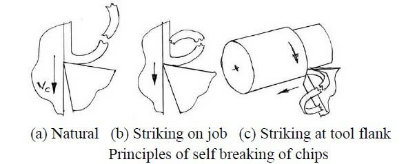 self breaking chips