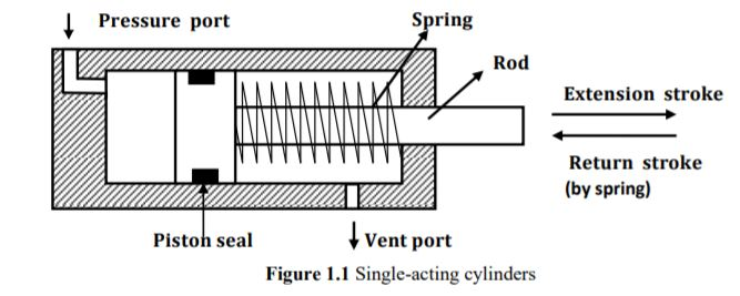 single acting cylinder Diagram