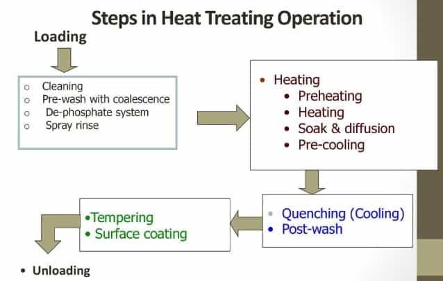 steps in heat treatment