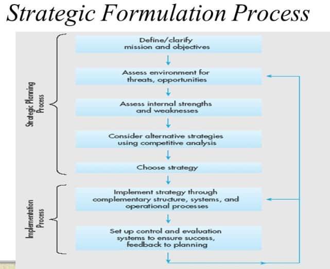 strategic formation process