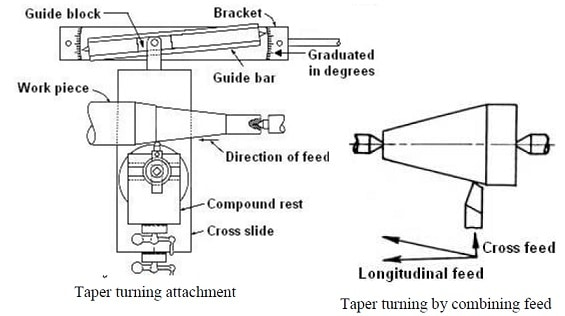 taper turning attachment diagram