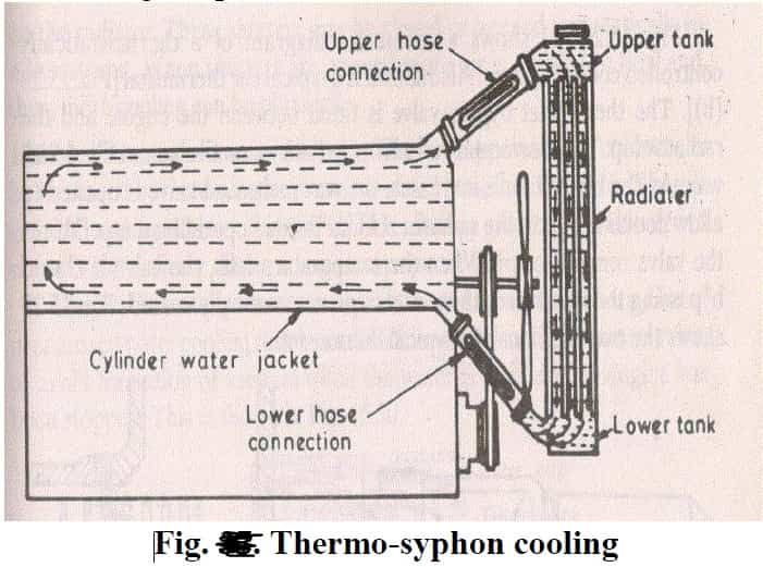 thermo syphon cooling