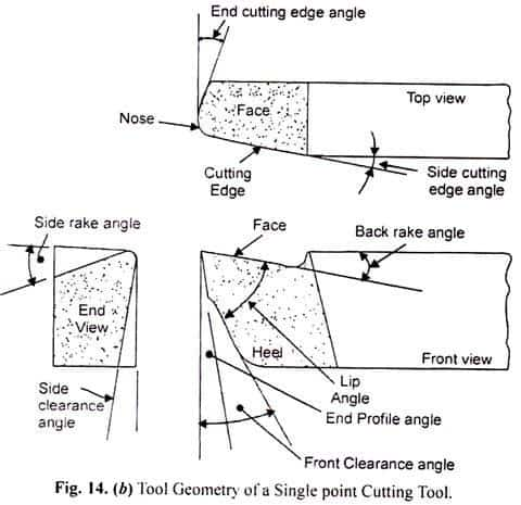 tool geometry of single point cutting tool 2
