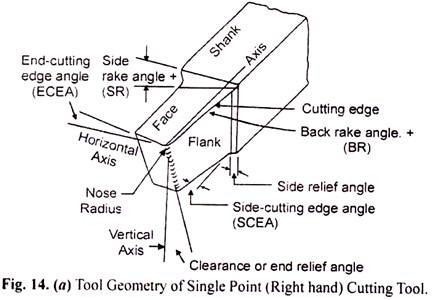 tool geometry of single point cutting tool