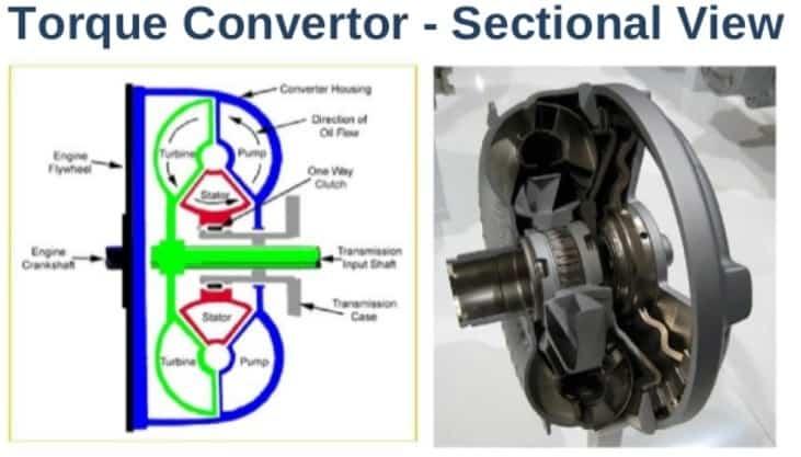 torque converter diagram , parts , cross section