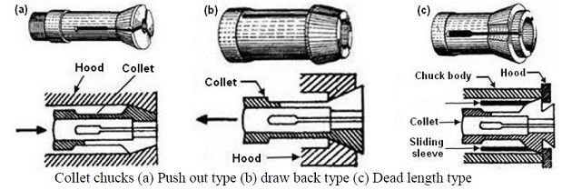 types of collet chuck diagram