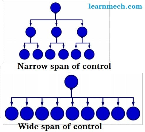 types of span of control