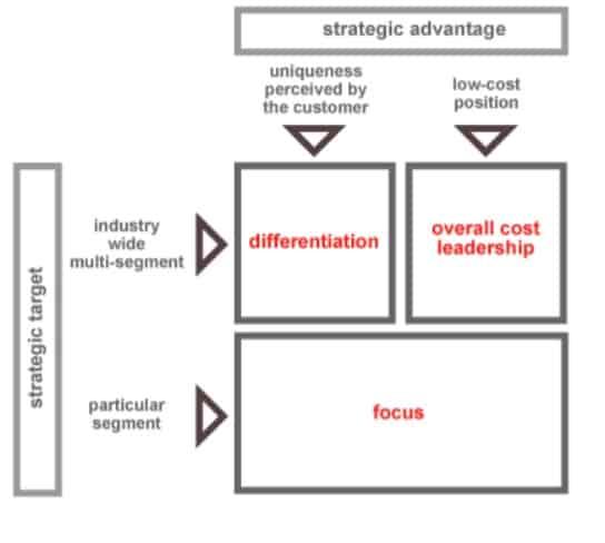 types of strategic