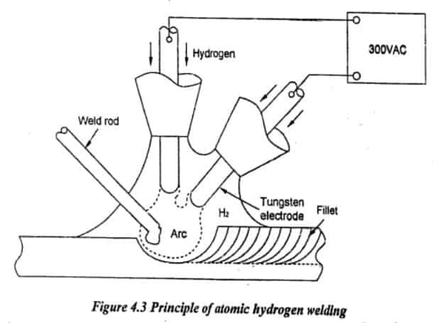welding rod diagram atomic hydrogen welding working   advantages and application  atomic hydrogen welding working
