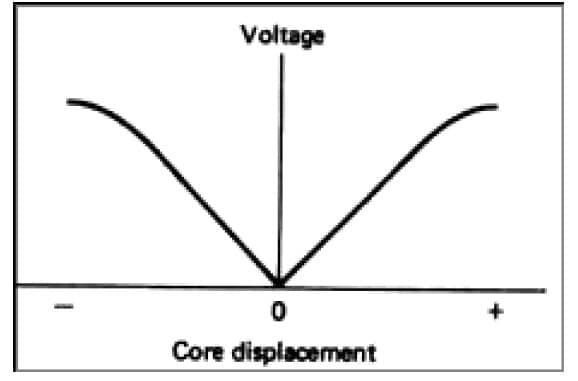 Characteristics of LVDT