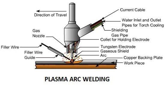 Plasma-Arc-Welding