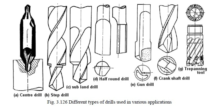 Types of Drilling tools