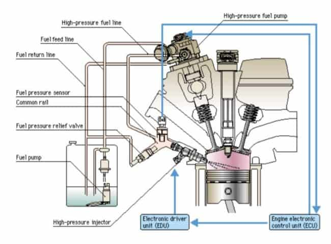 What is Gasoline Direct Injection (GDI) | Working Operation