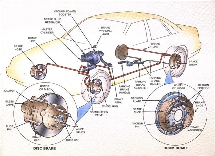 Braking System : Function , Classification ,Electronics Brakes