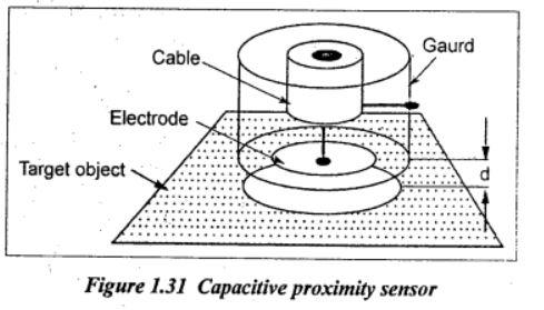 capacitive proximity Sensor Diagram