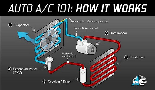 Car Air Conditioning AC System | Function , Components , Working