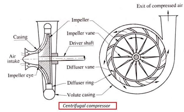 centrifugal compressor parts