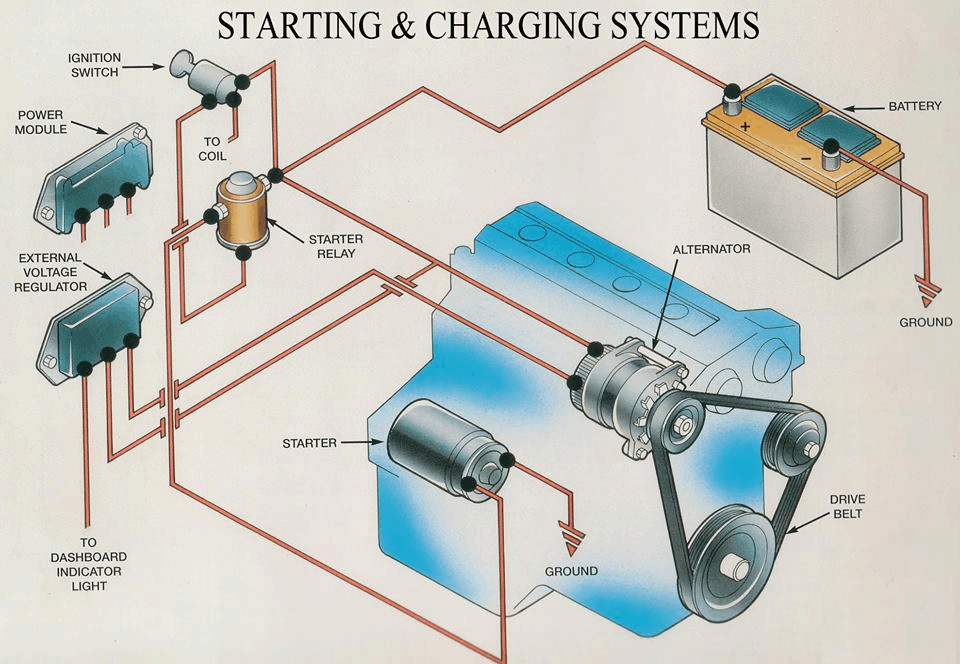 charging system of automotive