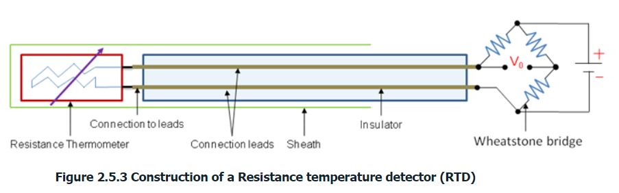 construction of a resistance temperature detector
