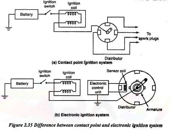 difference between contact point and electronic ignition system