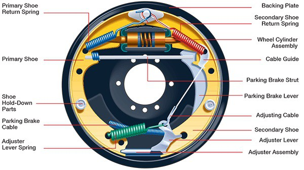 Drum Brake : Components , Types and Working Principle