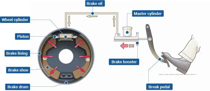 drum braking working
