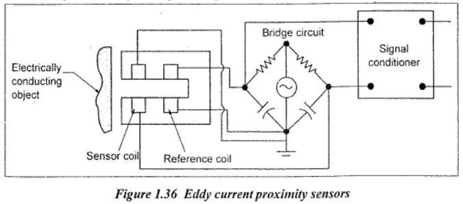 eddy current proximity Sensor