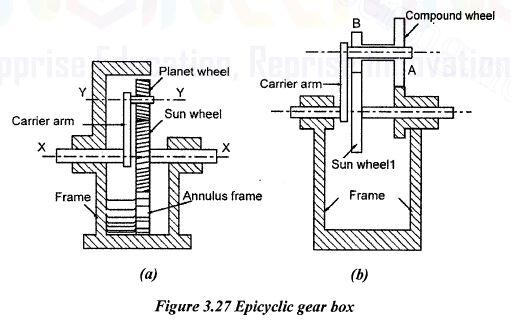 epicyclic gear box