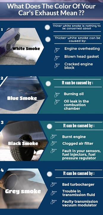 Exhaust Smoke | Color (Black ,White, Blue) and its Causes