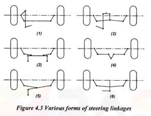 forms of steering linkages