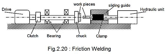 friction welding diagram    friction       welding    advantages  disadvantages and     friction       welding    advantages  disadvantages and