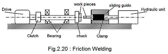 friction welding diagram