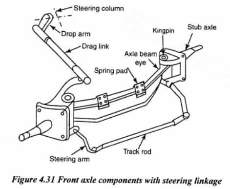 front axle components with steering linkages