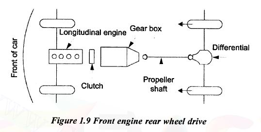 front engine rear wheel drive layout diagram