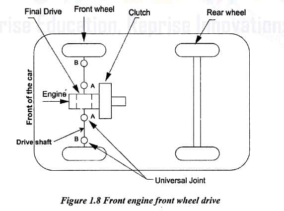 front engine front wheel drive diagram