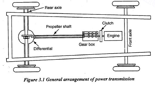 general elements of power transmission