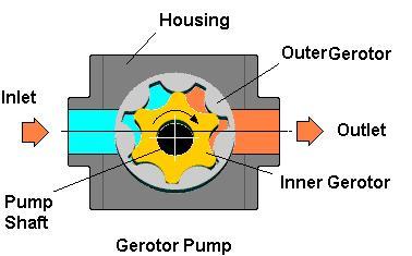 gerotor pump Diagram