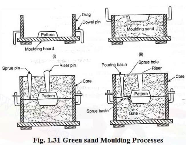 green sand moulding processes