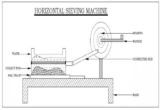 horizontal sieving machine