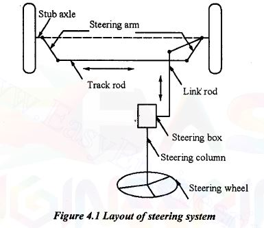 layout of Steering System