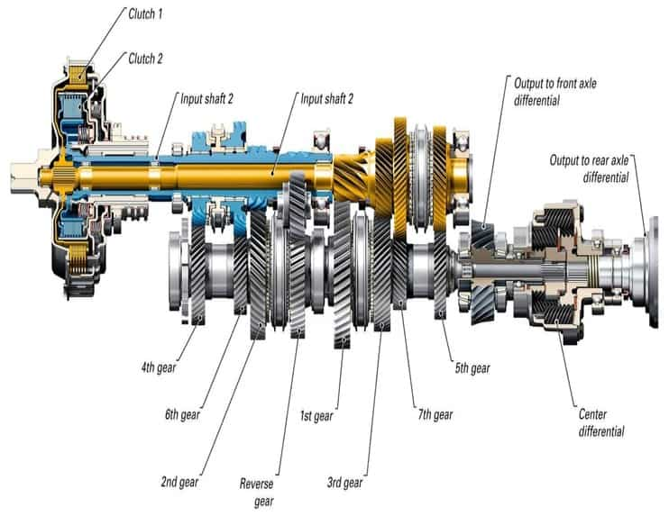 Manual Transmission | Components , types , Working and Application