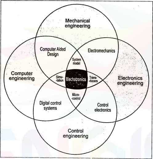mechatronics system 1